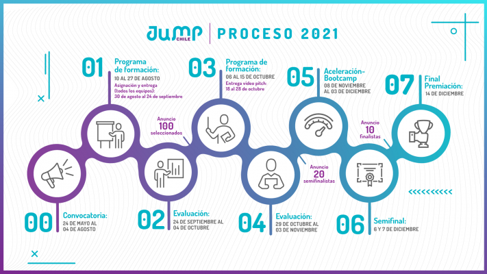 JUMP Chile abre convocatoria para emprendimientos con foco social