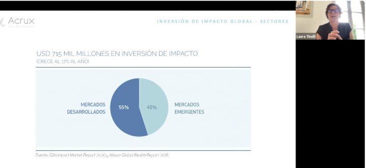 Pacto Global Chile y CORFO realizaron Taller de Introducción a la Inversión de Impacto
